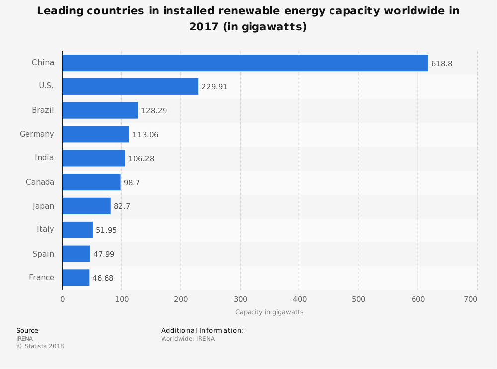 energy-innovation-renewable-energy-ranking