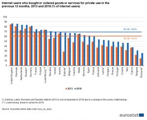 cross border trade eurostat