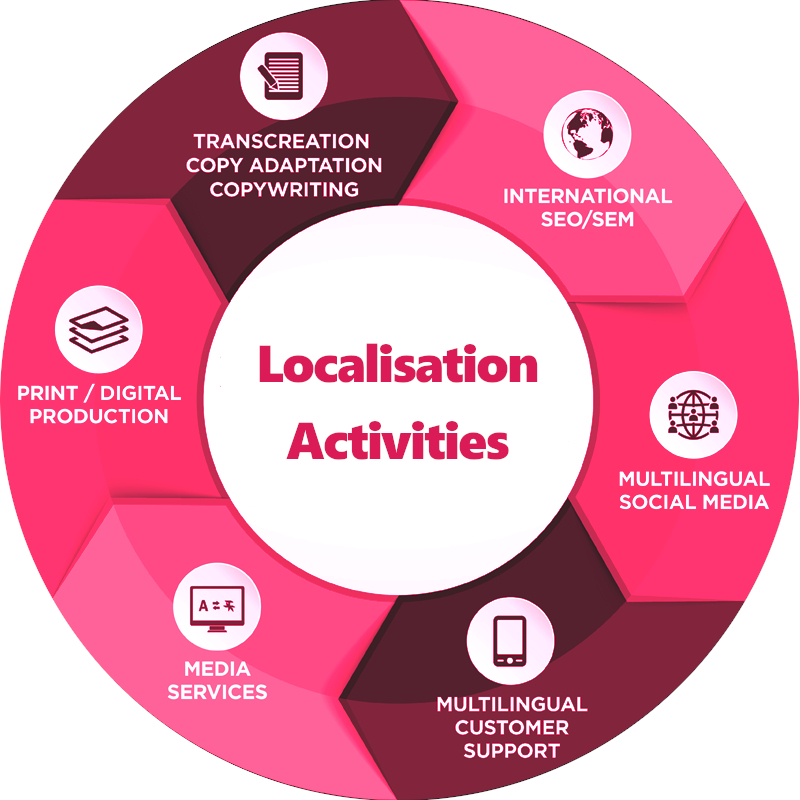 translation and localisation process
